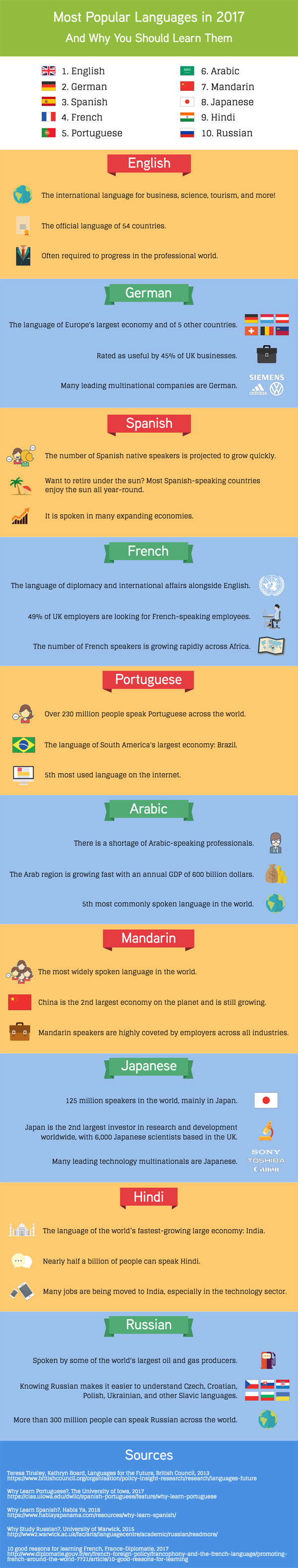 Most Popular Languages in 2017